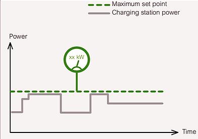 Control de Demanda por Tarifa Plena Evlink de Schneider Electric por Transfertec Ingeniería