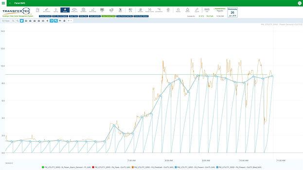 Control de Demanda Energética a través de Ecostruxure de Schneider Electric por Transfertec Ingeniería