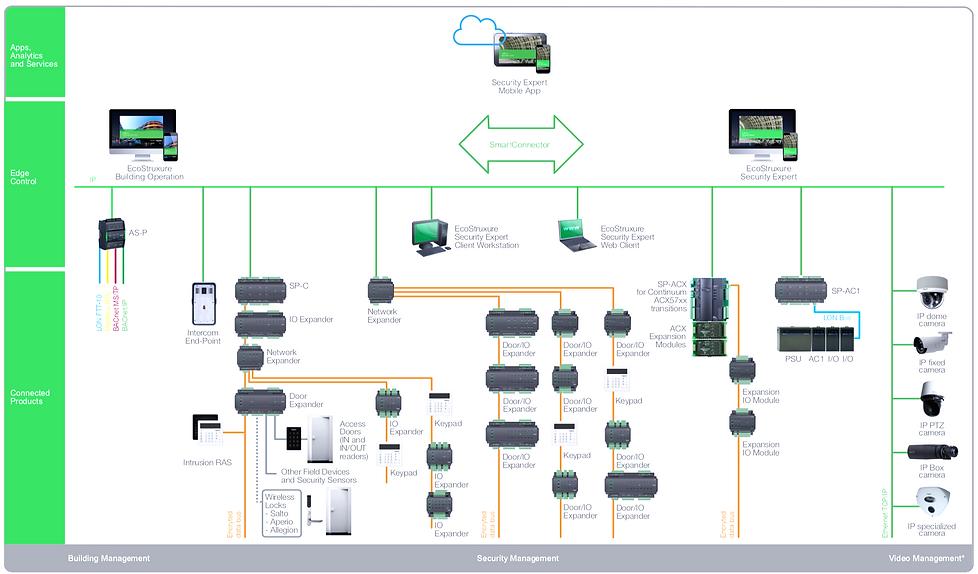Security Expert Architecture editado.png