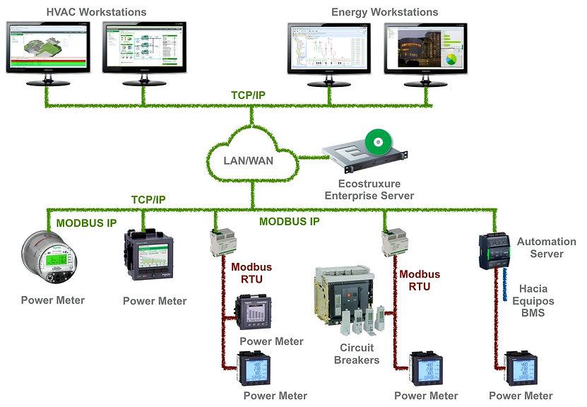 Soluciones de medición de energia con Ecostruxure de Schneider Electric por Transfertec Ingeniería