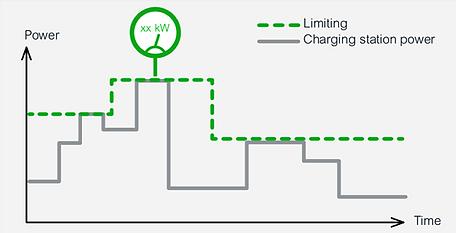 Control de Demanda por Tarifa horaria Evlink de Schneider Electric por Transfertec Ingeniería