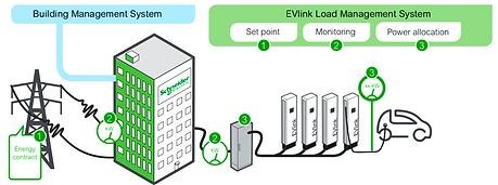 Control de Demanda Estaciones de Carga EV Evlink por Transfertec Ingeniería