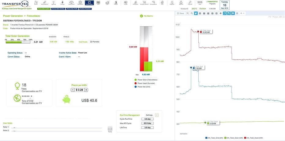 Paneles solares o Fotovoltáicos integrados para monitoreo y gestión a Ecostruxure de Schneider Electric por Transfertec Ingeniería