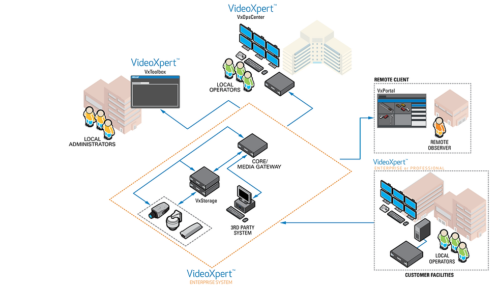 CCTV Architecture