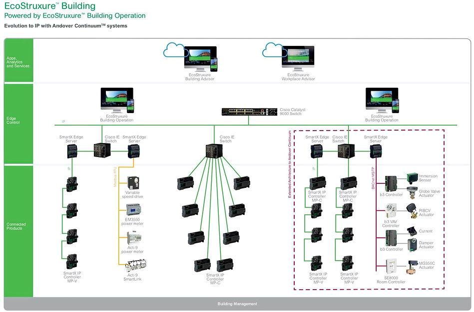 Arquitectura Ecostruxure para control monitoreo y gestión de edificios inteligentes a traves de Ecostruxure de Schneider Electric por Transfertec Ingeniería