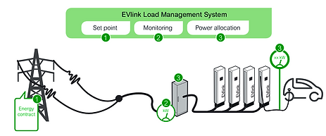 Control de Demanada Estaciones de Carga Evlink de Schneider Electric