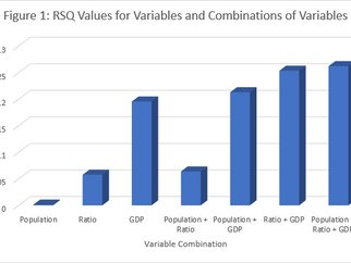 Predictors of International Success: Gross Domestic Product (GDP) is King