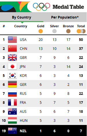 Rio 2016 Olympic Medal Standings