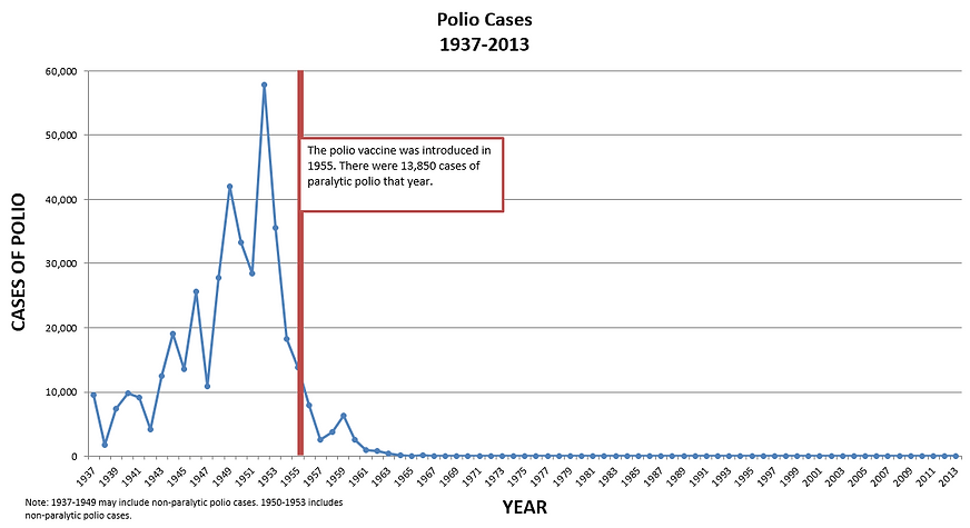 polio-cases-1937-2013b.PNG