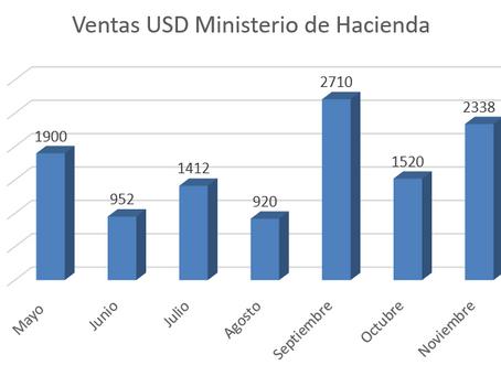 Recomendación de cambio de fondos presiona a la baja al USD/CLP