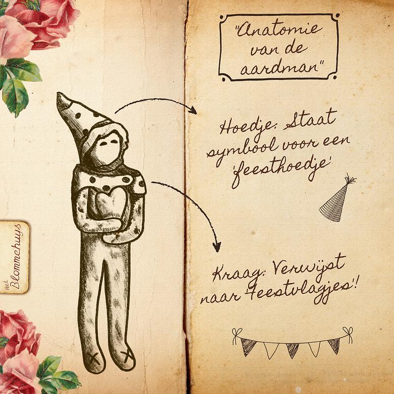 Anatomie van de aardman.png