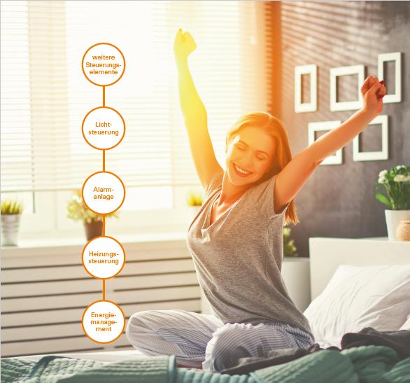 Was kann die Smart Home Steuerung alles? Bildnachweis: KAMPA GmbH