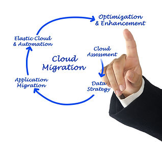 Cloud Migration to Office365, Microsoft365 and azure performed by Global Point It Solutions