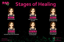 healing stages