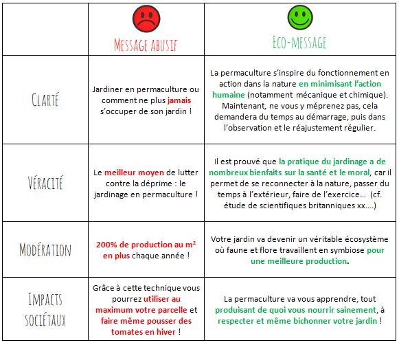 Exemple eco-message, greenwashing