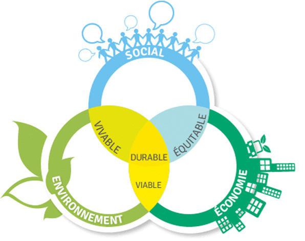 eco communication développement durable