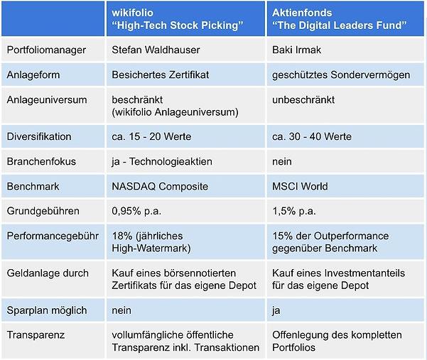 Vergleich Tabelle TheDLF - wikifolio.jpg
