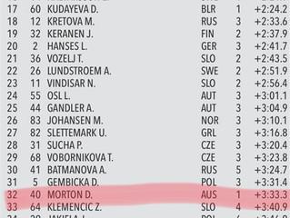 Youth World Championships,Estonia