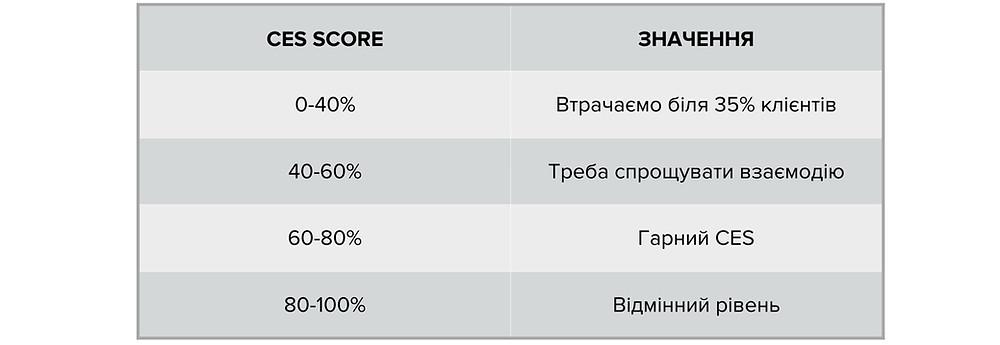 CES benchmark