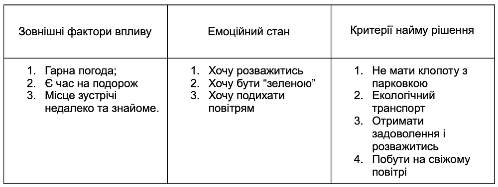 Що таке Jobs-to-be-done?