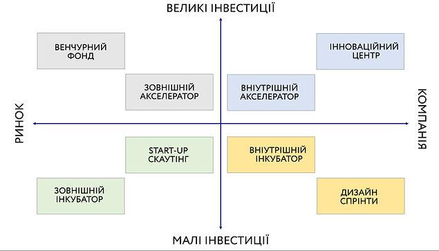 Open innovation matrix