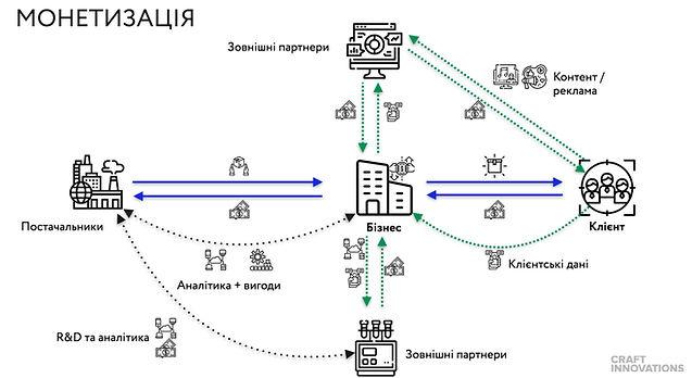 Monetization model map.jpg