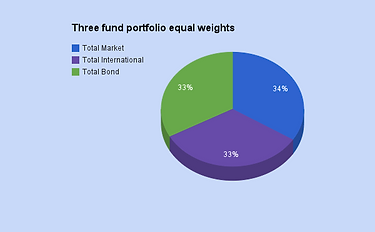 3 fund ETFs.png