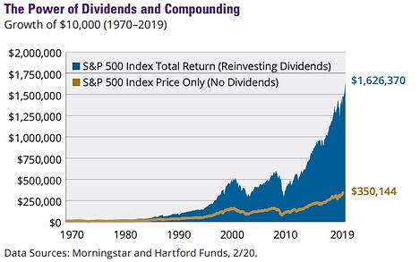 Power of Dividends .jpg