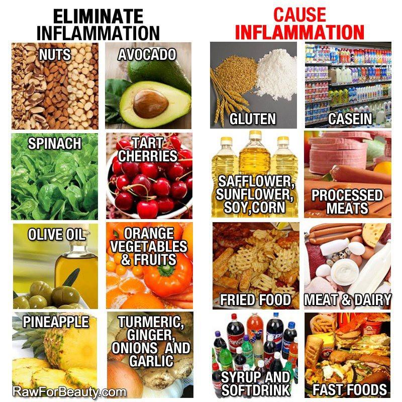 Eliminate-Inflammation-Nashville-TN