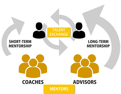 Talent exchange graphic.
