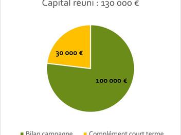 Le bilan de la campagne de financement participatif