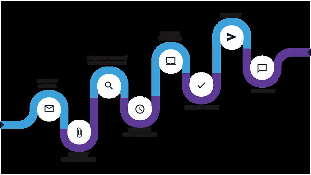 Wisdomdeep Presentation Design Services Process flow