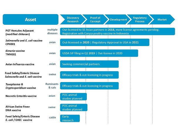 Pipeline_Anmial_vaccine_20200409.jpg