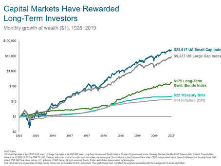 Long-term benefits of Stock Investing: Why you need to have equities in your portfolio
