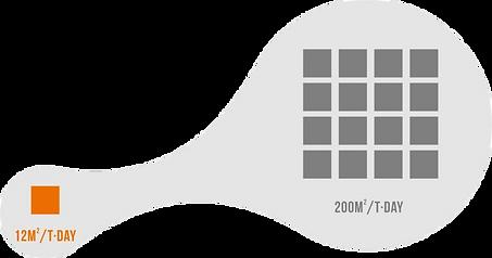 OSCAR Footprint