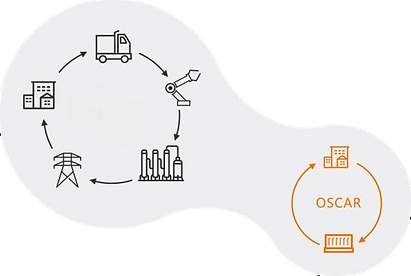OSCAR Efficiency