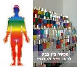 הקשר בין צבע לכאב פיזי או רגשי.jpg