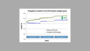 Zeopore yields 20% profitability increase in the growing worldwide methanol-to-olefins market