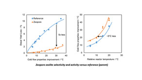 Catalytic dewaxing: Zeopore reaches 30°C cloud point improvement with diesel yield loss under 2wt%