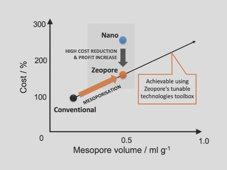 Mesoporous zeolites offer low-cost alternative for nano-sized zeolites in petrochemistry & dewaxing