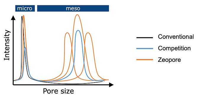 mesoporisation2.jpg