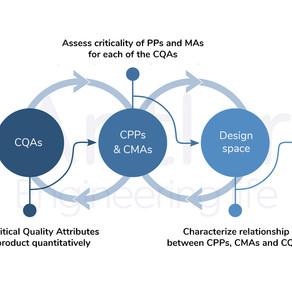 Quality by Design methodology enables sustainable ATMP development and scalable manufacturing