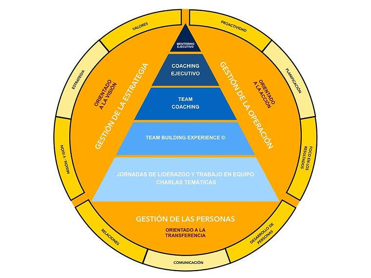 MODELO DE DESARROLLO DE PERSONAS.jpeg