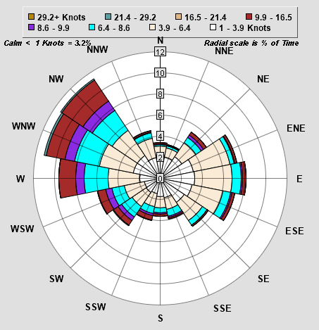wind analysis, wind rose