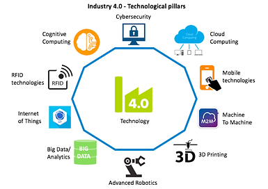 Technologies-for-industry-40.png