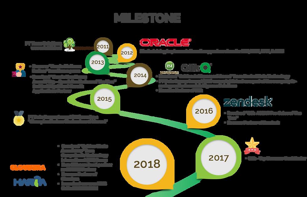 milestone okt 2019.png
