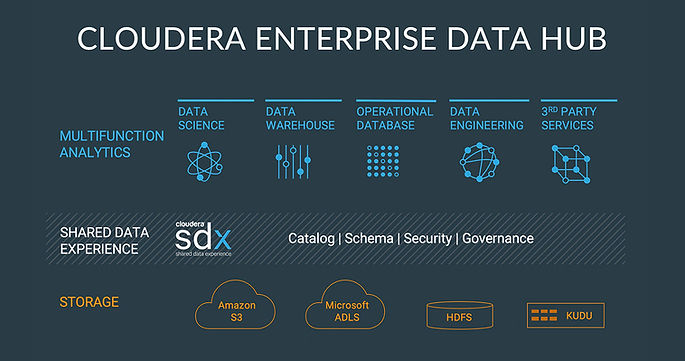 edh-marketecture-enterprise-data-hub.jpg