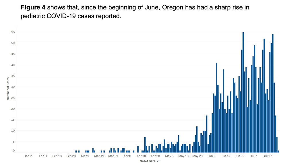 Pediatric COVID-19 cases in Oregon showing a sharp increase since mid-June
