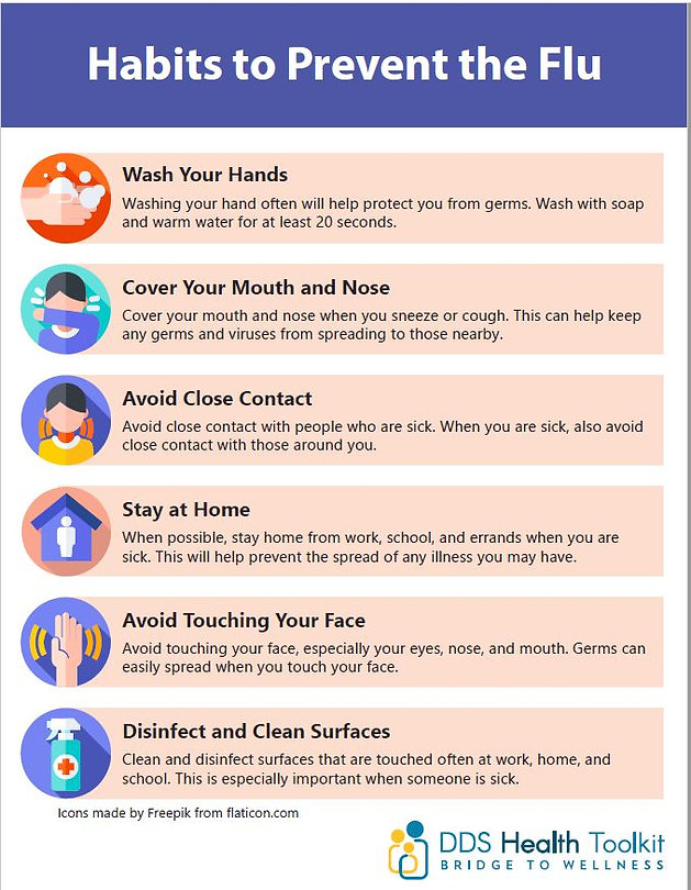 "Poster screenshot: ""Habits to Prevent the Flu"" with 6 habits listed"