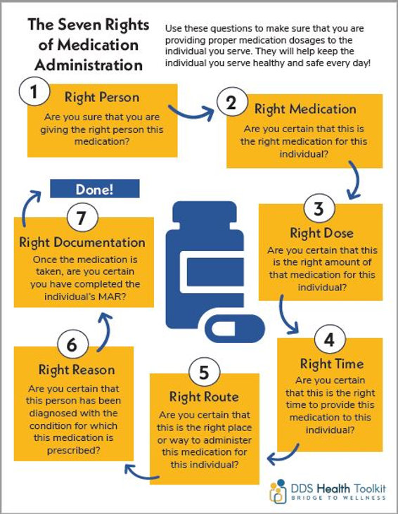 "Poster screenshot: ""The Seven Rights of Medication Administration"""